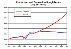 Curve di produzione e la domanda diamante